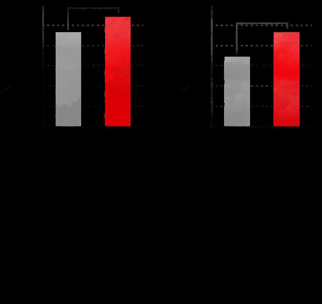 ラクトオリゴ糖の摂取による排便回数・日数の増加効果