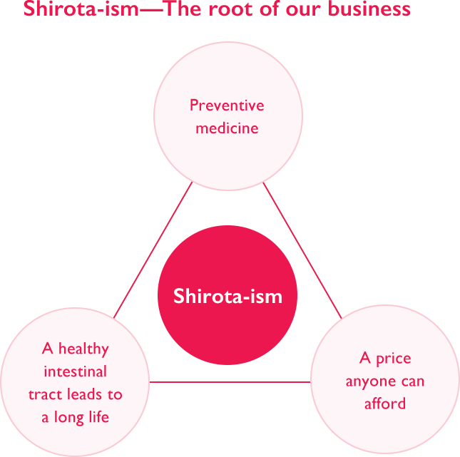 Shirota-ism—The root of our business
