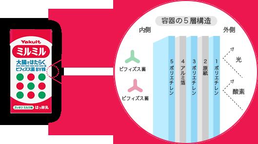 ミルミル/ミルミルSのパッケージは、5層構造で外界の影響を受けづらくしています